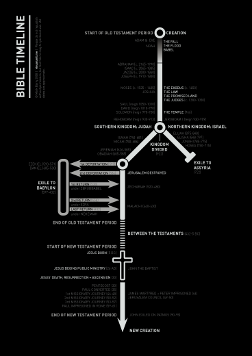 Bible_timeline_invert