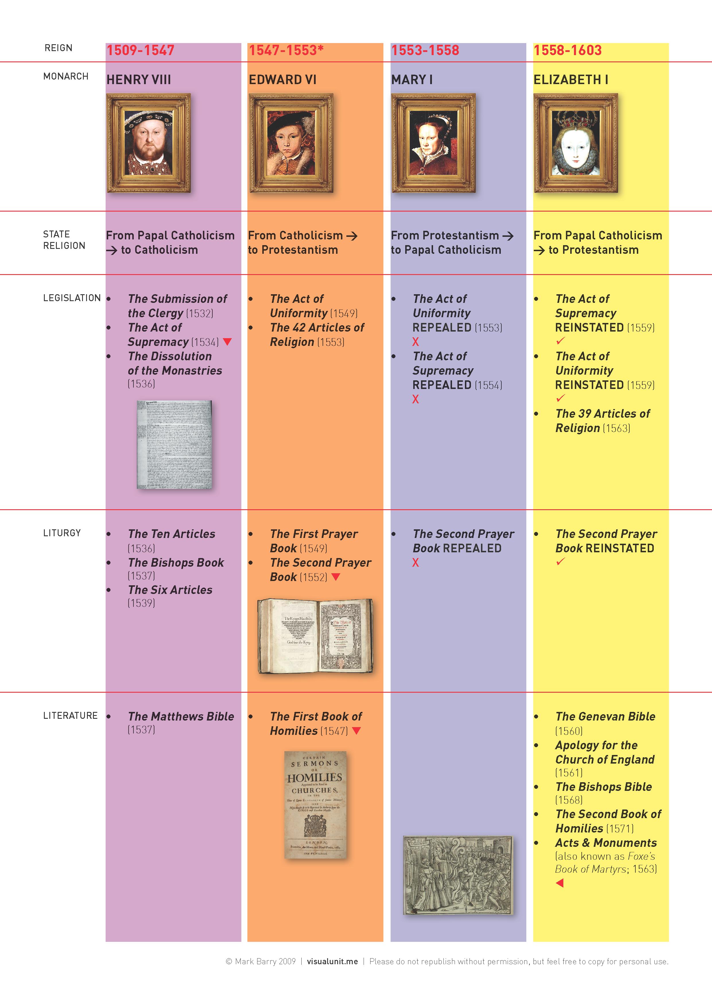 church history | VISUAL UNIT