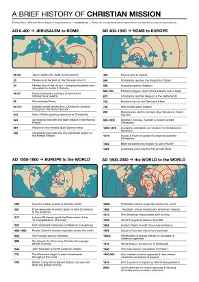 HCM_timeline