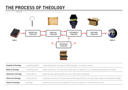 process_of_theology