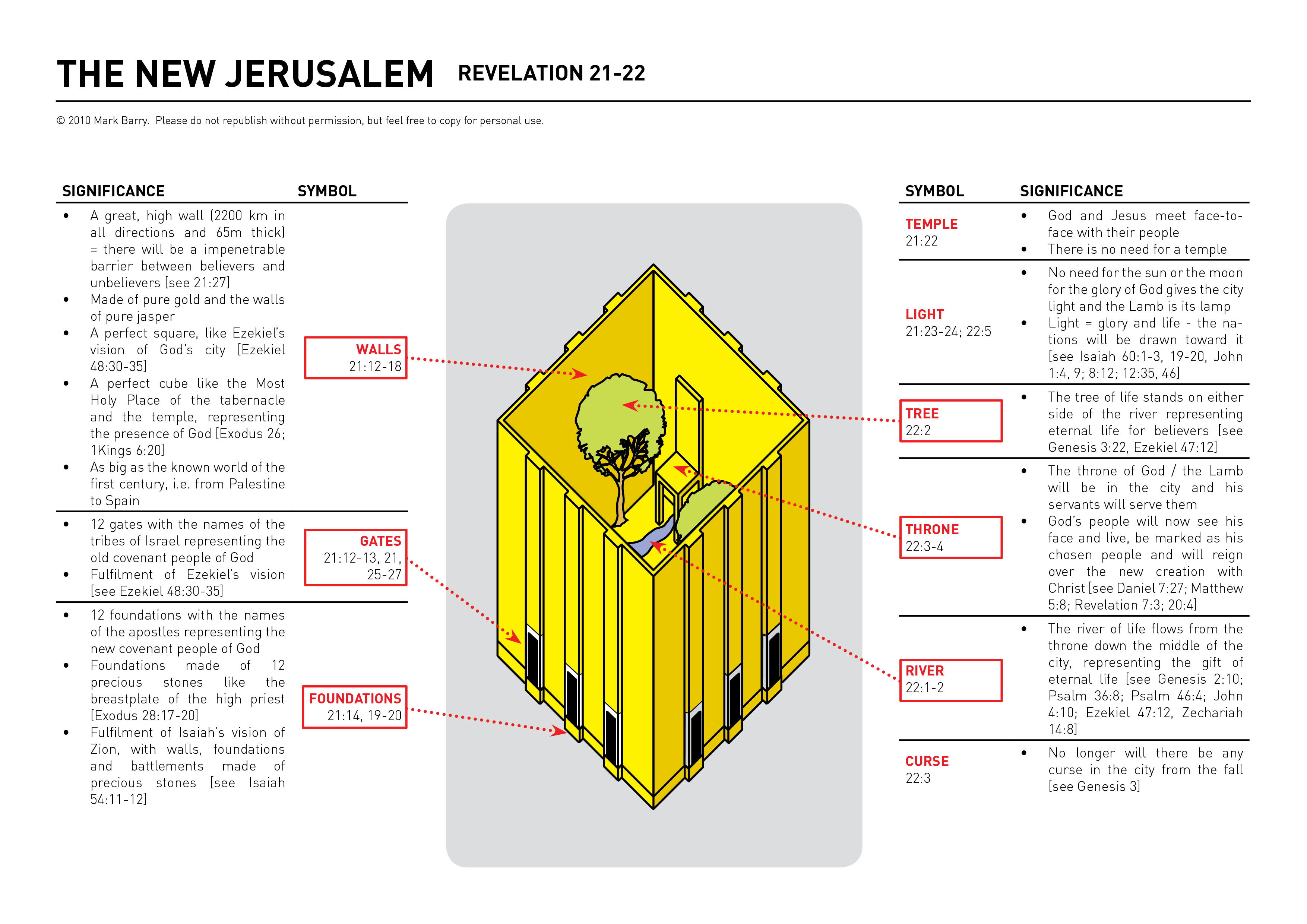 image The book of revelation 2006