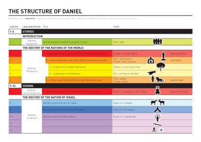 daniel_structure