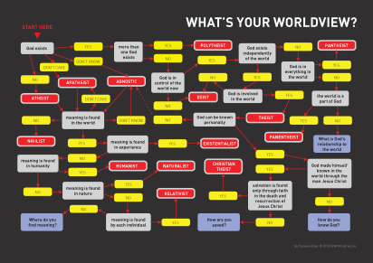 worldview_survey