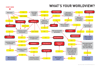 worldview_survey2