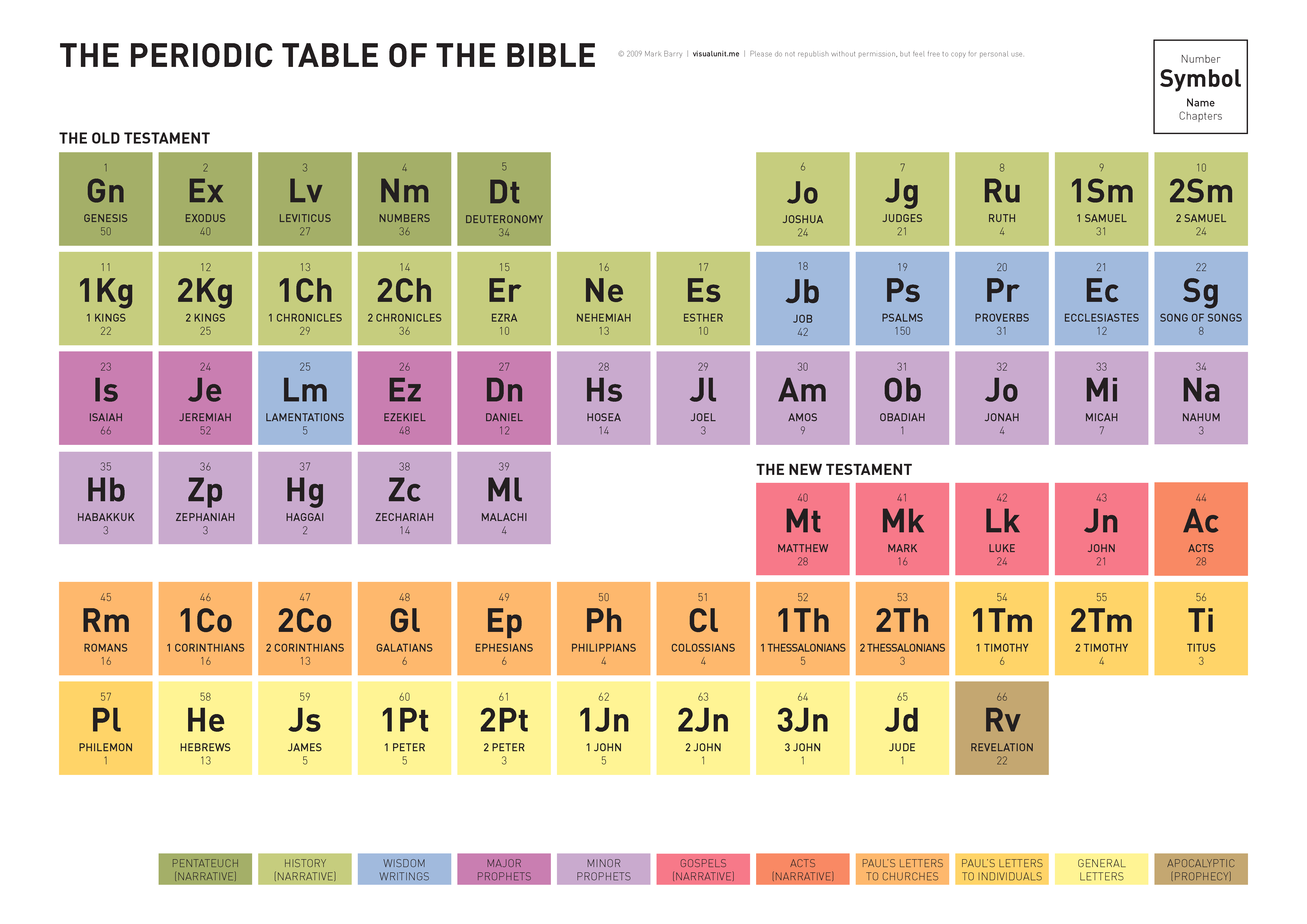 The periodic table of the bible visual unit the periodic table of the bible pdf version 72 kb urtaz Image collections