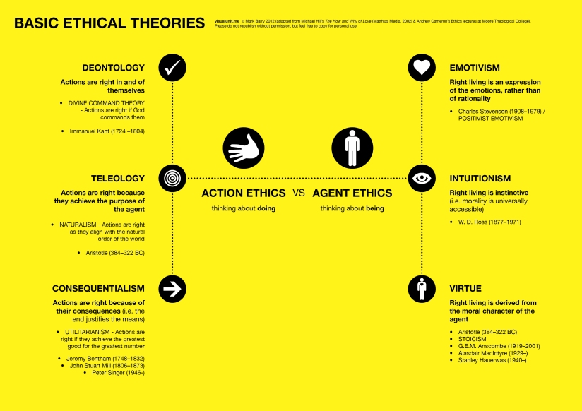 an overview of the schizophrenia of modern ethical theories Ethical theories, such as virtue ethics, as well as close consideration of the clinical and social context of the ethical dilemma key words: ethics, principle-based ethics, psychiatry.
