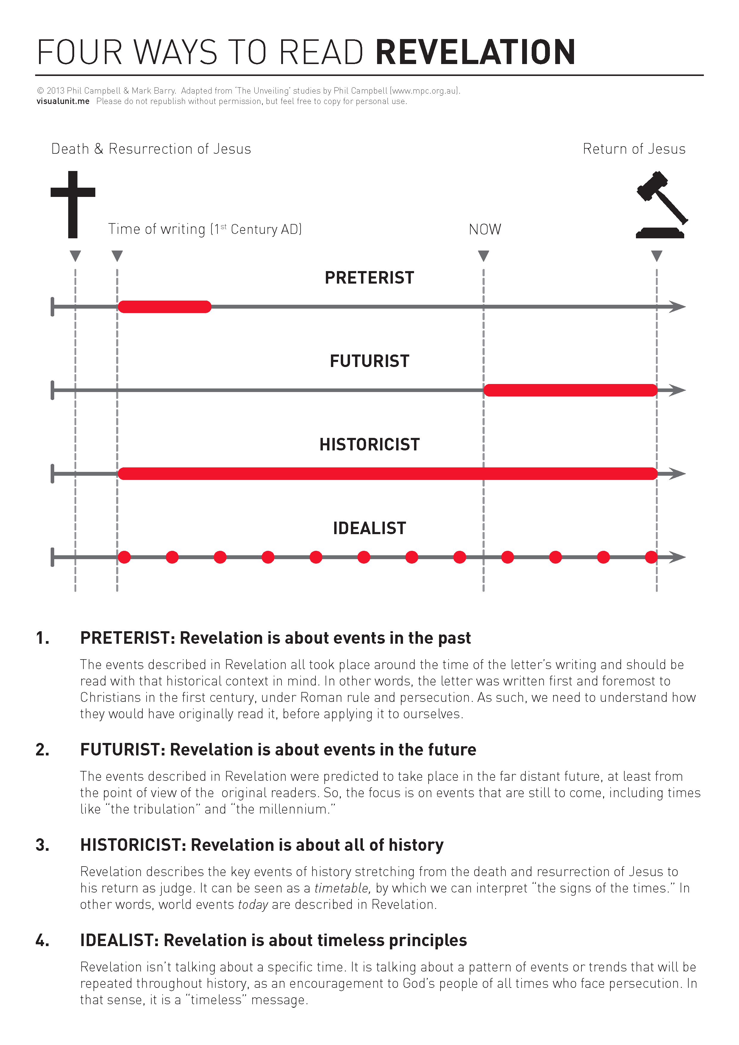 Four ways to read revelation visual unit a diagram contrasting the four main ways of reading the book of revelation in terms of the timing of the events in relationship to the original and ccuart Images