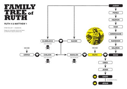 Ruth_familytree