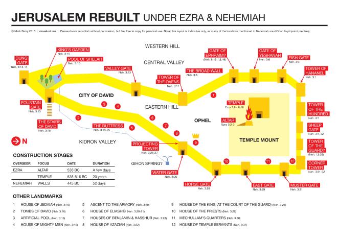 Jerusalem rebuilt   VISUAL UNIT