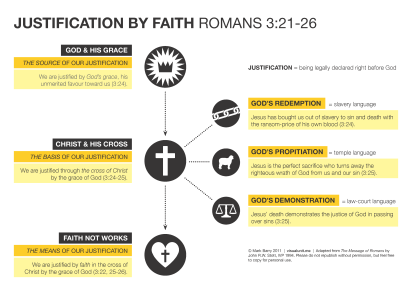 the idea of justification by faith From the genesis 12:3 promise, paul derives the idea that justification by faith  would become available in addition to foretelling a spiritual nation, god's  promise.