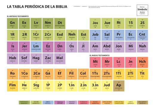 bible_periodic_spanish