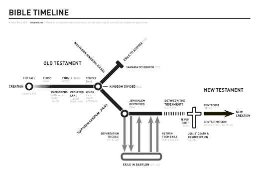 Bible_timeline_horizontal
