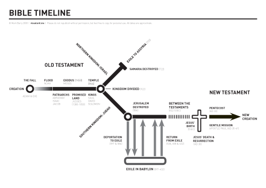 Great Images: Timeline of the Bible | One Year Challenge