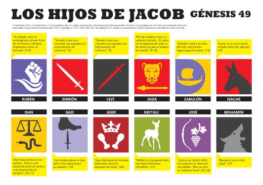 Los hijos de Jacob