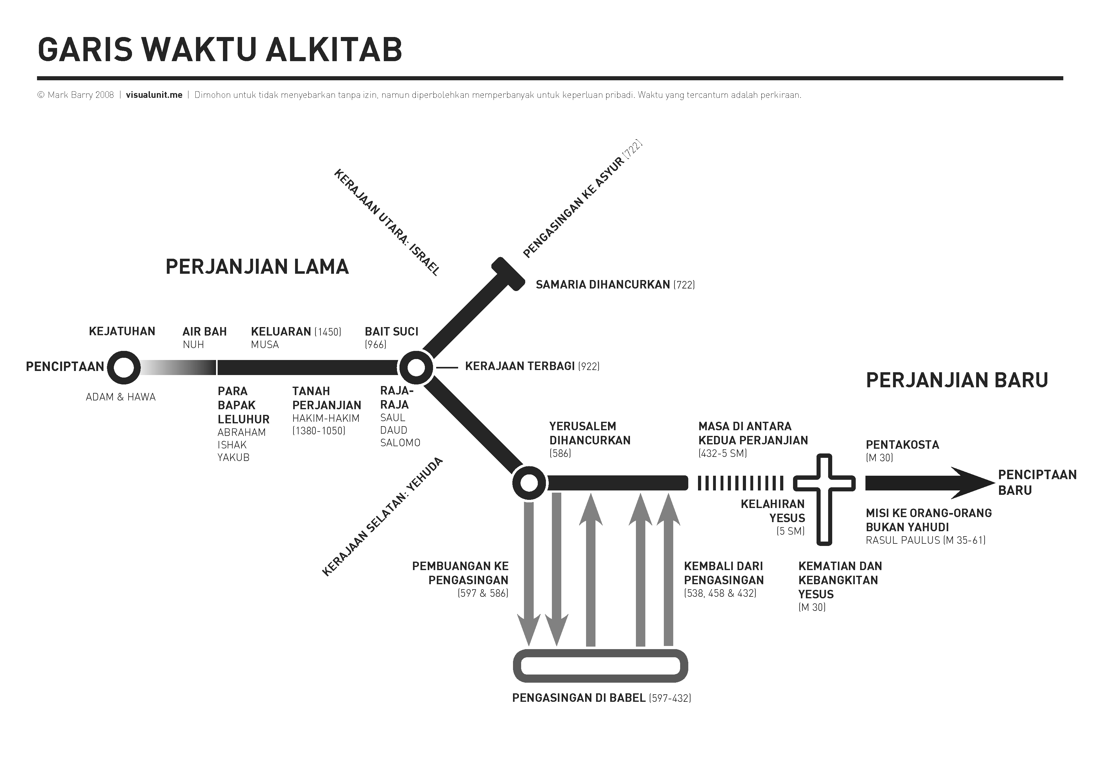 Timeline visual unit bibletimelinehorizontal indonesian ccuart Gallery