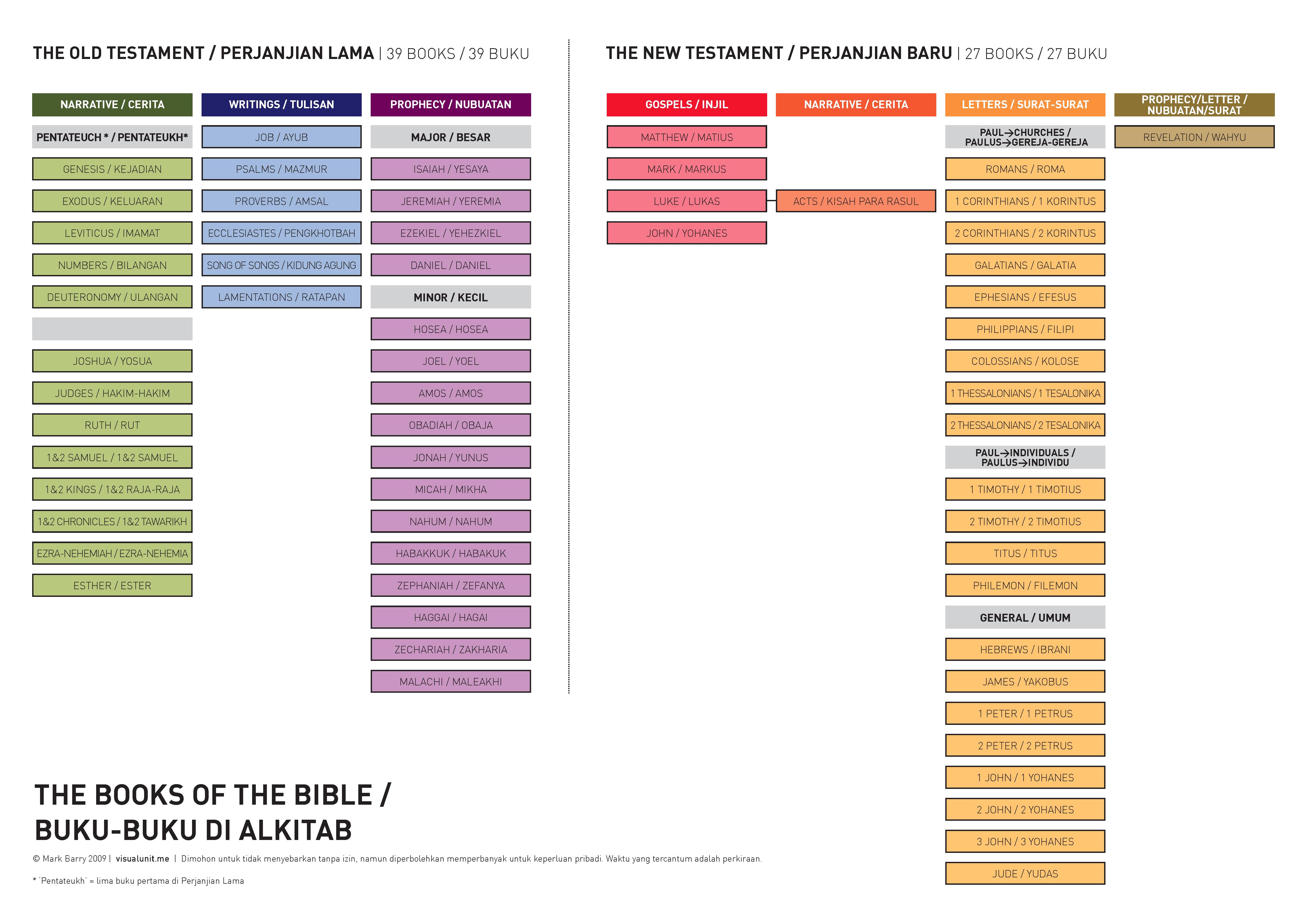 Buku-Buku Di Alkitab (Indonesian & English Books of the