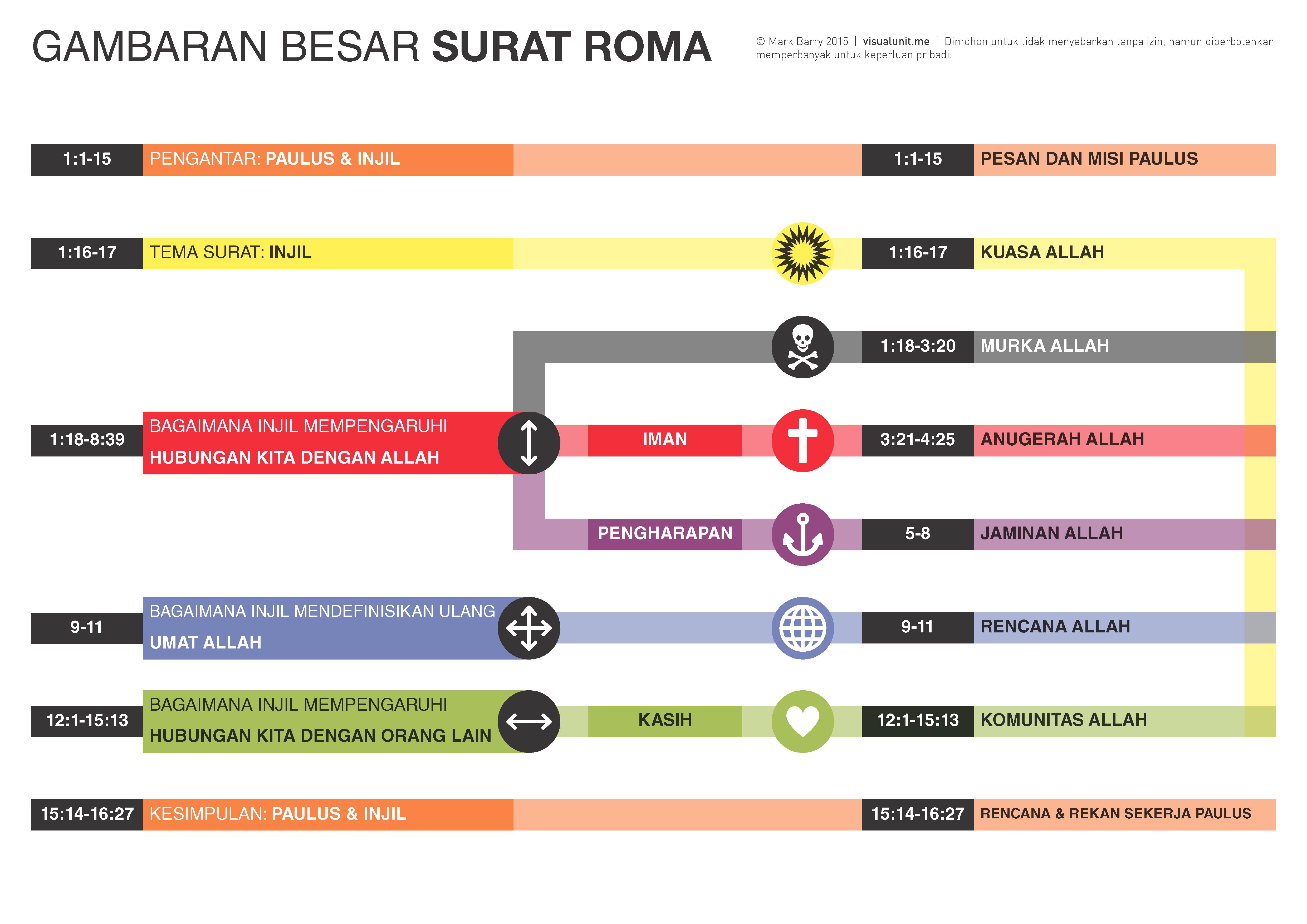 Gambaran Besar Surat Roma Indonesian Romans Big Picture