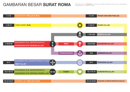 Romans_big_picture-Indonesian