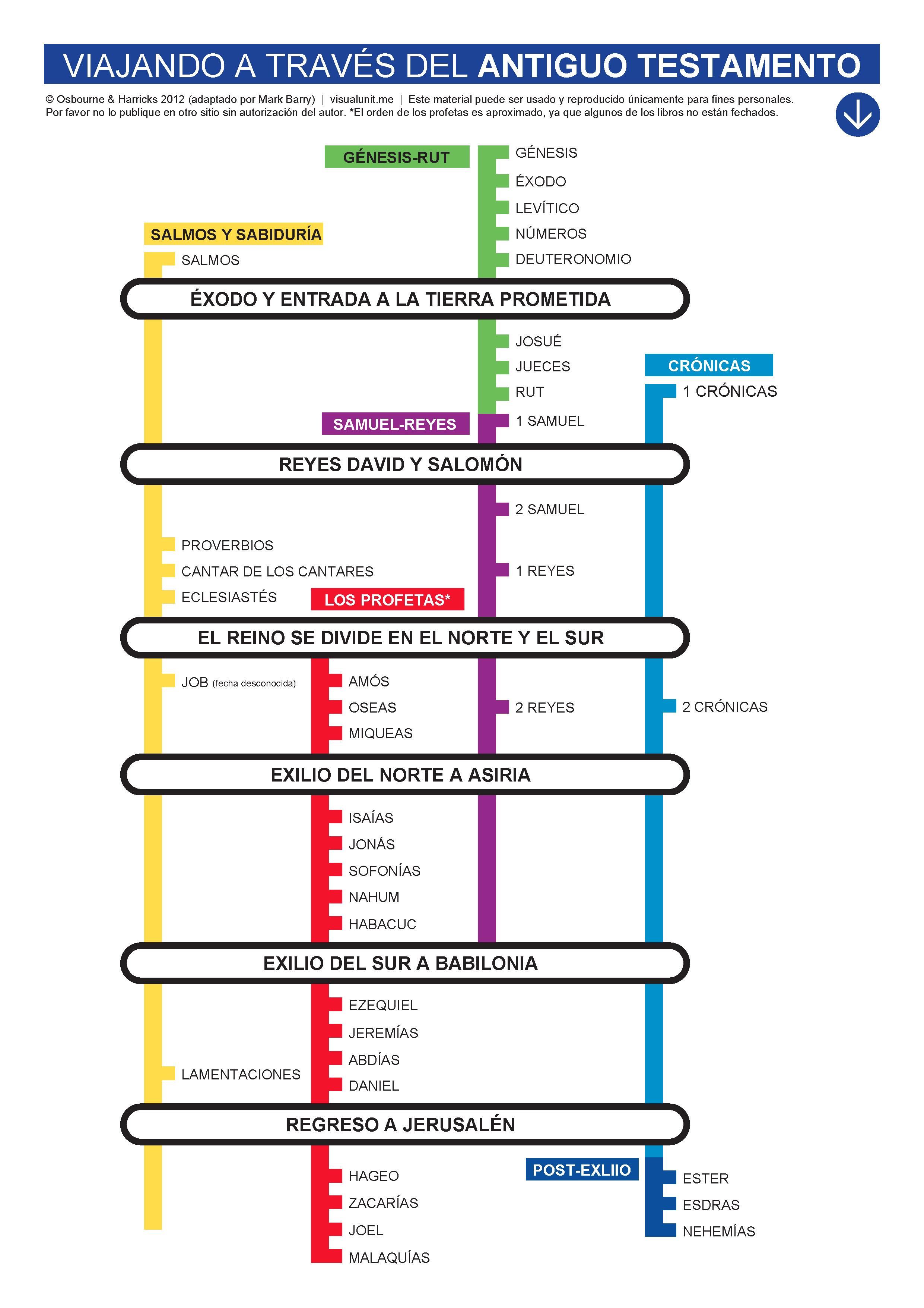 Visual Unit Biblical Diagrams Amp Infographics Page 4