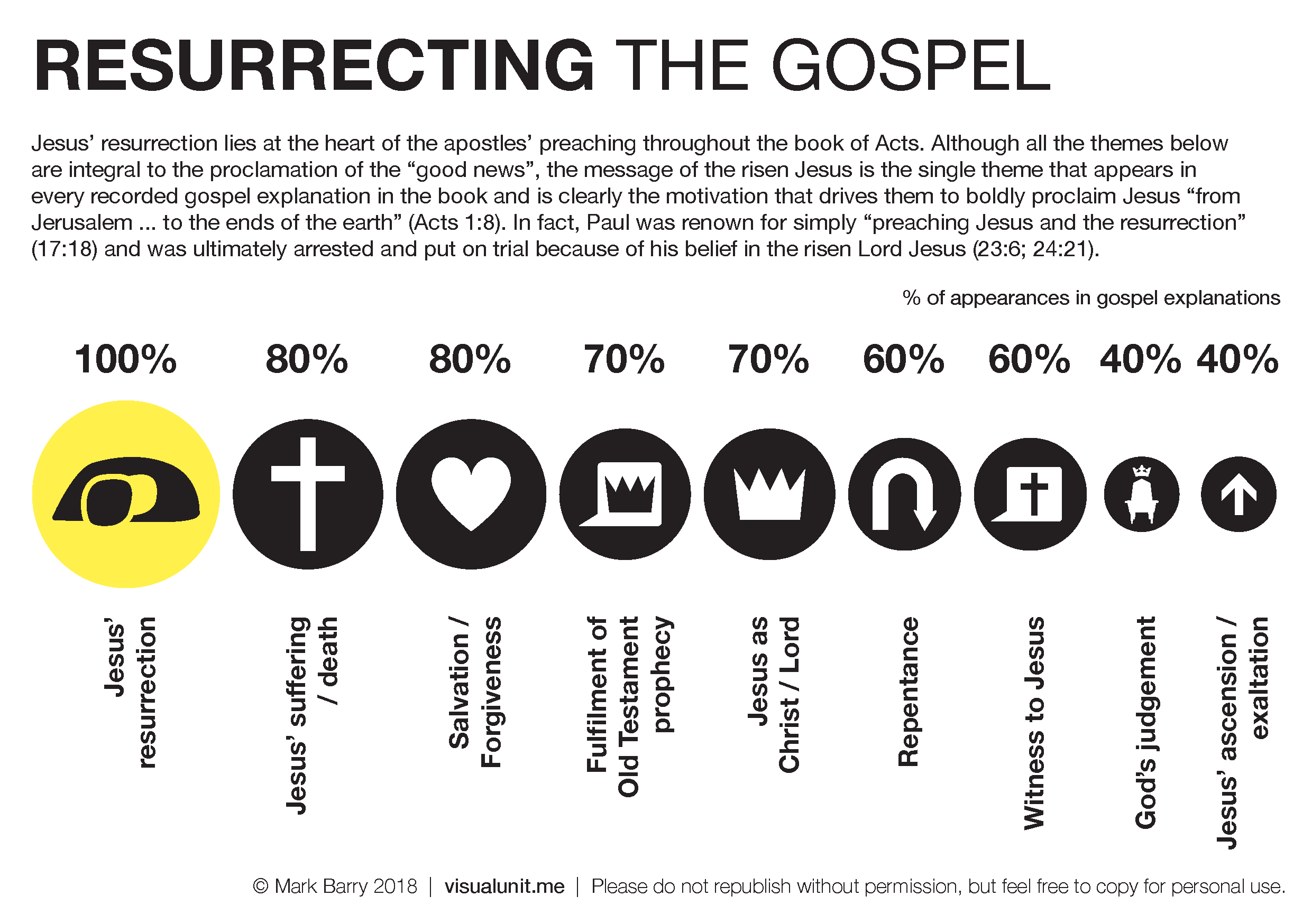 Resurrecting_gospel
